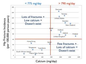 calcium-fracture-graph